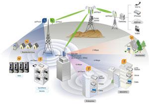 Kami melayani Jasa Instalasi Jaringan Wireless (Wifi), Rt-Rw Net dan ...